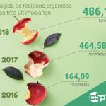 La Palma triplica la recogida de residuos orgánicos en los tres últimos años